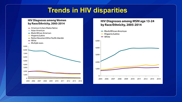 There has been some improvement in the HIV disparities among women with decreasing rates among black/African American women.  However, among men who have sex with men ages 13-24, HIV rates among black/African Americans have not decreased and remain much higher than those among whites and Hispanic/Latinos.