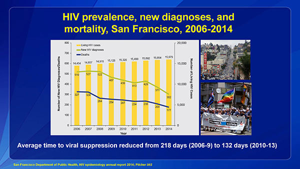 HIV prevalence, new diagnoses, and mortality, San Francisco, 2006-2014