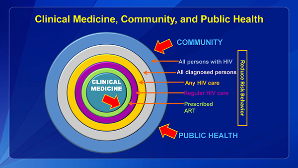 Reducing HIV risk behavior involves clinical medicine at the center and the involvement of public health and the community.