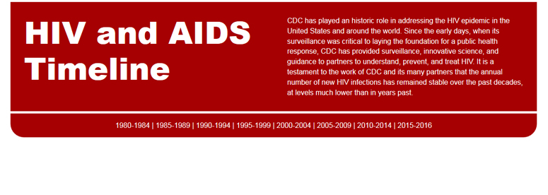 HIV and AIDS Timeline