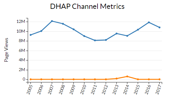 Line graph showing variations in page views metrics from 2005 to present for Division of HIV/AIDS Prevention web sites
