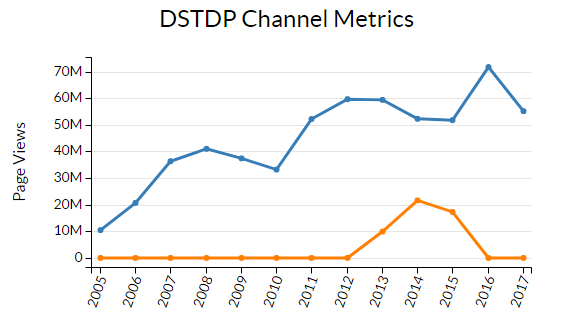 Example of available DSTDP metrics data as a line chart