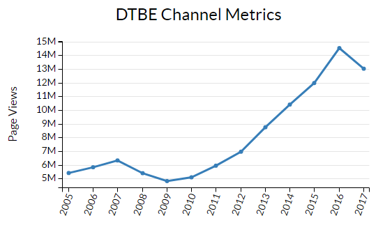 Line graph showing increase in page views metrics from 2005 to present for Division of Tuberculosis Elimination web sites