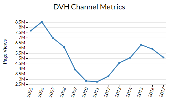 Line graph showing variations in page views metrics from 2005 to present for Division of Viral Hepatitis web sites