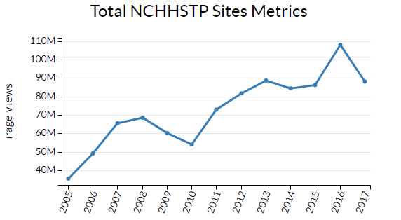 Line graph showing increase in page views metrics for all NCHHSTP sites from 2005 to present