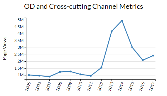 Line graph showing variation in page views metrics from 2005 to present for NCHHSTP Office of the Director and cross-cutting web sites