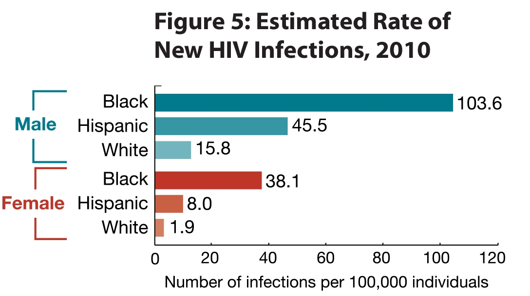 Rate of aids infections