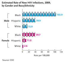 This graph shows that in the US in 2009 the rate of new HIV infections among black males was 103.9 cases per 100,000 population, the rate for Hispanic males was 39.9 cases per 100,000 population, and the rate for white males was 15.9 cases per 100,000 population. The rate among black females was 39.7 cases per 100,000 population, the rate for Hispanic females was 11.8 cases per 100,000 population, and the rate among white women was 2.6 cases per 100,000 population.