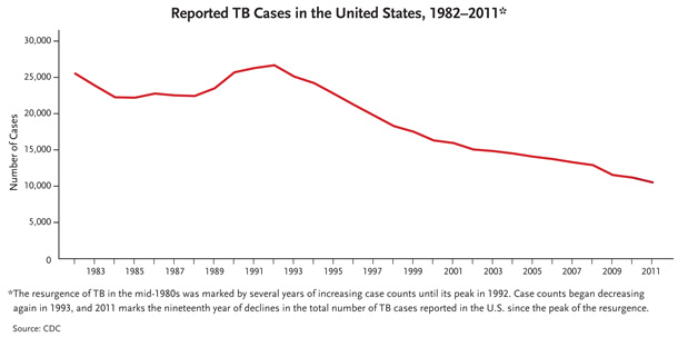 This line graph shows reported TB cases in the United States from 1982 to 2011. The resurgence of TB in the mid-1980s was marked by several years of increasing case counts until its peak in 1992. Case counts began decreasing again in 1993, and 2011 marks the nineteenth year of declines in the total number of TB cases reported in the U.S. since the peak of the resurgence.