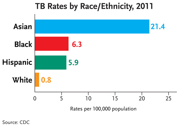 This bar chart shows TB rates by race/ethnicity in 2011. TB rates among racial/ethnic minorities are much higher than those of whites. The rate of TB among Asians was 21.4 cases per 100,000 population, 6.3 per 100,000 population among blacks, 5.9 per 100,000 populations among Hispanics and 0.8 per 100,000 among whites.