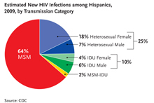 This chart reflects the estimated number of new HIV infections among Hispanics broken down by transmission category. Of the 9,400 new HIV infections that occurred among Hispanics in 2009, 64% were among men who have sex with men (MSM), 25% were among heterosexuals (18% female; 7% male); 10% were among injection drug users (IDU) (6% male; 4% female); and 2% were among MSM/IDU.