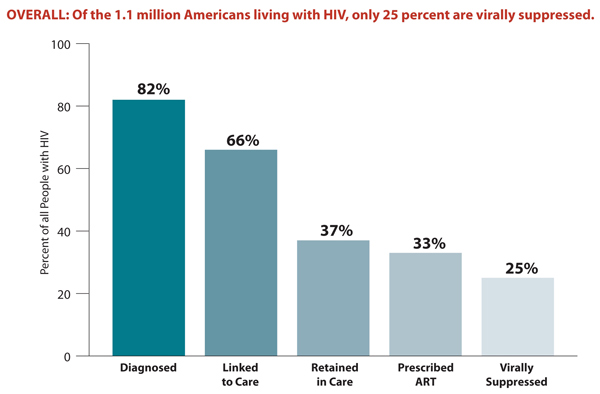 This bar chart shows the percentage of Americans living with HIV that fall within each stage of HIV care. Specifically, the chart shows that 82% of Americans living with HIV are diagnosed, 66% are linked to care, 37% are retained in care, 33% are prescribed ART, and 25% are virally suppressed.