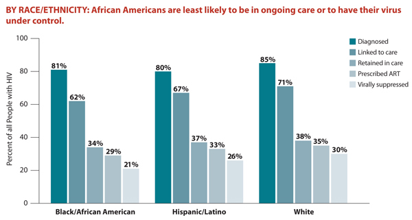 This bar chart shows the percentage of Americans living with HIV that fall within each stage of HIV care by race/ethnicity. African Americans are least likely to be in ongoing care or to have their virus under control. Specifically, the chart shows that 81% of African Americans are diagnosed, 62% are linked to care, 34% are retained in care, 29% are prescribed ART, and 21% are virally suppressed; 80% of Latinos are diagnosed, 67% are linked to care, 37% are retained in care, 33% are prescribed ART, and 26% are virally suppressed; and 85% of whites are diagnosed, 71% are linked to care, 38% are retained in care, 35% are prescribed ART, and 30% are virally suppressed.