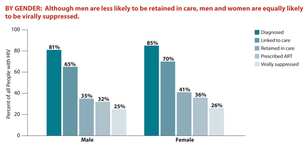This bar chart shows the percentage of Americans living with HIV that fall within each stage of HIV care by gender. While men are less likely to be retained in care, men and women are equally likely to be virally suppressed. Specifically, the chart shows that 81% of men are diagnosed, 65% are linked to care, 35% are retained in care, 32% are prescribed ART, and 25% are virally suppressed; and 85% of women are diagnosed, 70% are linked to care, 41% are retained in care, 36% are prescribed ART, and 26% are virally suppressed.