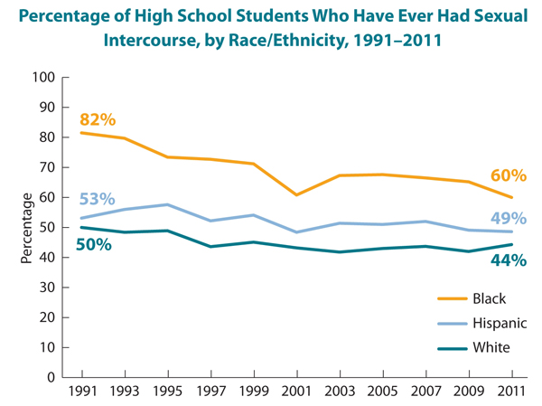 This is a line graph showing the percentage of high school students who have ever had sexual intercourse, by race/ethnicity, from 1991-2011. Specifically, the graph shows that 81% of African-American high school students had had sexual intercourse in 1991, declining to 60% in 2011; 53% of Hispanic high school students had had sexual intercourse in 1991, declining to 49% in 2011; and 50% of white high school students had had sexual intercourse in 1991, declining to 44% in 2011.