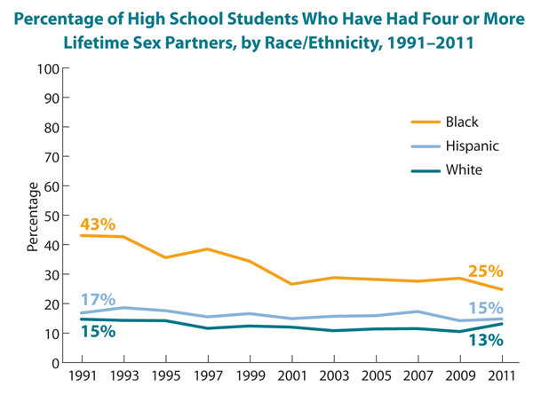 This is a line graph showing the percentage of high school students who have had four or more lifetime sex partners, by race/ethnicity, from 1991-2011. Specifically, the graph shows that 43% of African-American high school students had had four or more lifetime sex partners in 1991, declining to 25% in 2011; 17% of Hispanic high school students had had four or more lifetime sex partners in 1991, declining to 15% in 2011; and 15% of white high school students had had four or more lifetime sex partners in 1991, declining to 13% in 2011.