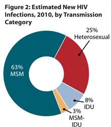 This pie chart shows the estimated percentage of new HIV infections by transmission category, 2010. The largest percentage of new HIV infections occurred among men who have sex with men, or MSM, (63%) followed by heterosexuals (25%), injection drug use, or IDU, (8%) and MSM-IDU (3%).