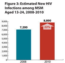 This bar chart shows the estimated number of new HIV infections among men who have sex with men (MSM) aged 13-24, 2008-2010. From 2008-2010, there was a 22% increase in new HIV infections from 7,200 in 2008 to 8,800 in 2010.