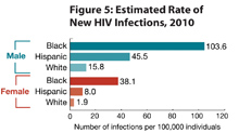 This graph shows that in the US in 2010, the rate of new HIV infections among black males was 103.6 cases per 100,000 population, the rate for Hispanic males was 45.5 cases per 100,000 population, and the rate for white males was 15.8 cases per 100,000 population. The rate among black females was 38.1 cases per 100,000 population, the rate for Hispanic females was 8.0 cases per 100,000 population, and the rate among white women was 1.9 cases per 100,000 population.