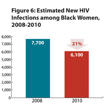 This bar chart shows the estimated number of new HIV infections among black women, 2008-2010. From 2008-2010, there was a 21% decrease in new infections among black women – from 7,700 infections in 2008 and 6,100 in 2010