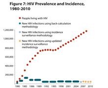 This line graph shows the HIV prevalence and incidence for 1982-2010.   Currently, 1.1 million people are living with HIV in the U.S. (an estimated 1,148,200 adults and adolescents). About 50,000 new HIV infections have occurred in the U.S. each year since the mid-1990s, down from a peak of roughly 130,000 in the mid-1980s.