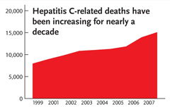 This line graph shows the number of Americans who die each year from hepatitis C-related illnesses. The number of deaths has increased each year since 1999, reaching approximately 15,000 in 2007.