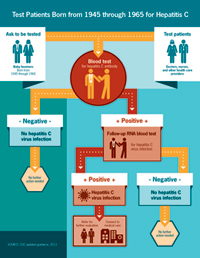 Hepatitis Testing infographic
