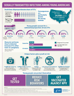 Infographic: Youth bear disproportionate share of STIs. Americans ages 15 to 24 make up just 27% of the sexually active population, but account for 50% of the 20 million new STIs in the U.S. each year.