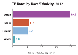 This bar graph shows the rate of reported TB in the United States broken down by race/ethnicity in 2012. Rates for Asians (19.8/100,000), blacks (5.7), and Hispanics (5.2) were 25, seven, and seven times higher than among whites (0.8), respectively.