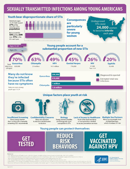 This infographic outlines key statistics on sexually transmitted infections (STIs) among youth. The first graphic shows that youth bear disproportionate share of STIs – in fact, Americans ages 15 to 24 make up just 27% of the sexually active population, but account for 50% of the 20 million new STIs in the U.S. each year. The second graphic shows that consequences of STIs are particularly severe for young women. In fact, undiagnosed STIs cause 24,000 women to become infertile each year. The third graphic shows that young people account for a substantial proportion of new STIs. Americans ages 15 to 24 account for 70% of the 820,000 gonorrhea infections among all ages; 63% of the 2.9 million chlamydia infections among all ages; 49% of the 14.1 million HPV infections among all ages; 45% of the 776,000 genital herpes infections among all ages; and 20% of the 55,400 syphilis infections among all ages. Finally, Americans ages 13 to 24 account for 26% of the 47,500 HIV infections among all ages. The fourth graphic shows that many youth do not know they're infected because STIs often have no symptoms. In fact, among youth ages 15 to 24, 200,000 cases of gonorrhea are diagnosed and reported, while the estimated total number of new infections is 570,000. One million cases of chlamydia are diagnosed and reported among youth ages 15 to 24, while the estimated total number of new infections among this population is 1.8 million. The fifth graphic shows that unique factors, including insufficient screening, confidentiality concerns, biology, lack of access to health care, and multiple sex partners place youth at risk. Many young women don't receive the chlamydia screening CDC recommends. Many youth are reluctant to disclose risk behaviors to doctors. Young women's bodies are biologically more susceptible to sexually transmitted infections. Youth often lack insurance or transportation needed to access prevention services. And many young people have multiple partners which increases STI risk. The final graphic outlines the steps young people can take to protect themselves against STIs, such as getting tested, reducing risk behaviors, and getting vaccinated against HPV.