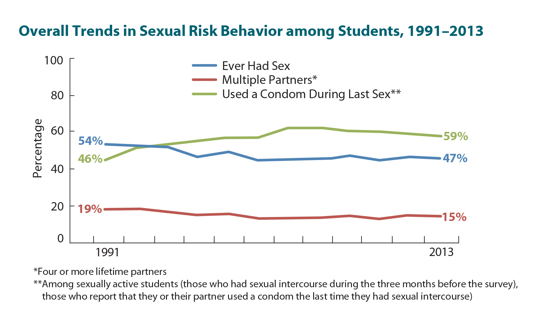 sexual risk behaviors of female adolescents The sexual risk-taking behaviors of female adolescents carry potential long-term consequences such as unintended pregnancy, sexually transmitted infections, and aids/hiv infection these.