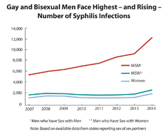 Thumbnail of Primary and Secondary Syphilis Line graph showing reported cases from 2007-2014.