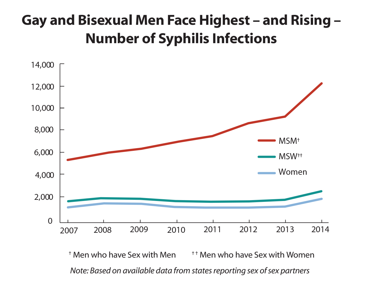 Stds reported in the united states 2015 newsroom nchhstp cdc gay and bisexual men face highest and rising number of syphilis infections nvjuhfo Image collections