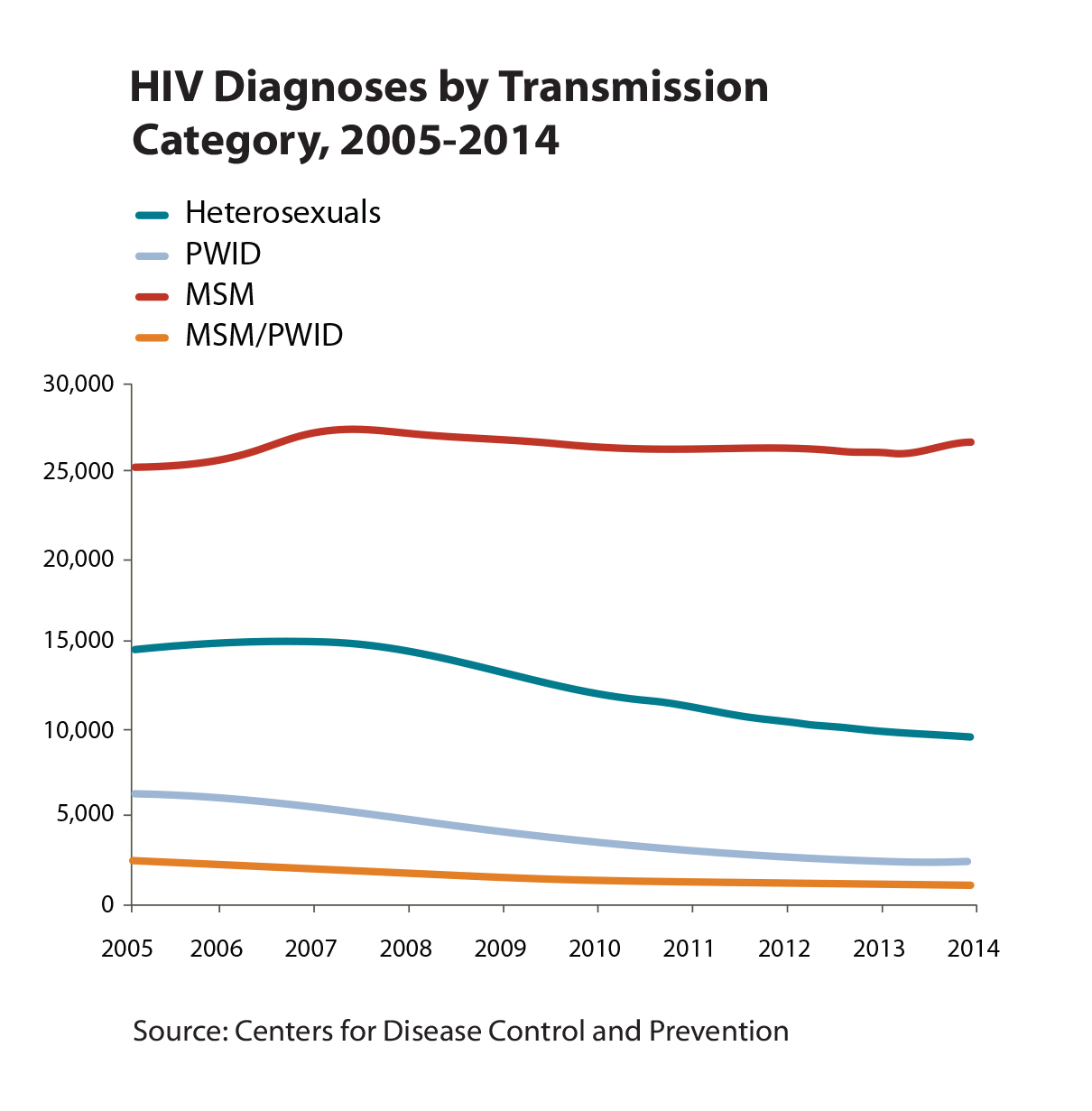 trends in hiv prevalence essay Trends in hiv prevalence percent of women and men age 15-49 who are hiv-positive total 30 30 30 women 36 37 36 men 23 22 22 2005 rdhs 2010 rdhs 2014-15 rdhs.