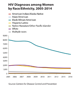 Thumbnail of line graph showing HIV diagnosis among women by race/ethnicity, 2005-2014