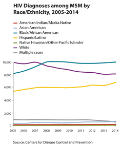Thumbnail of line graph showing HIV diagnosis among MSM by race/ethnicity, 2005-2014