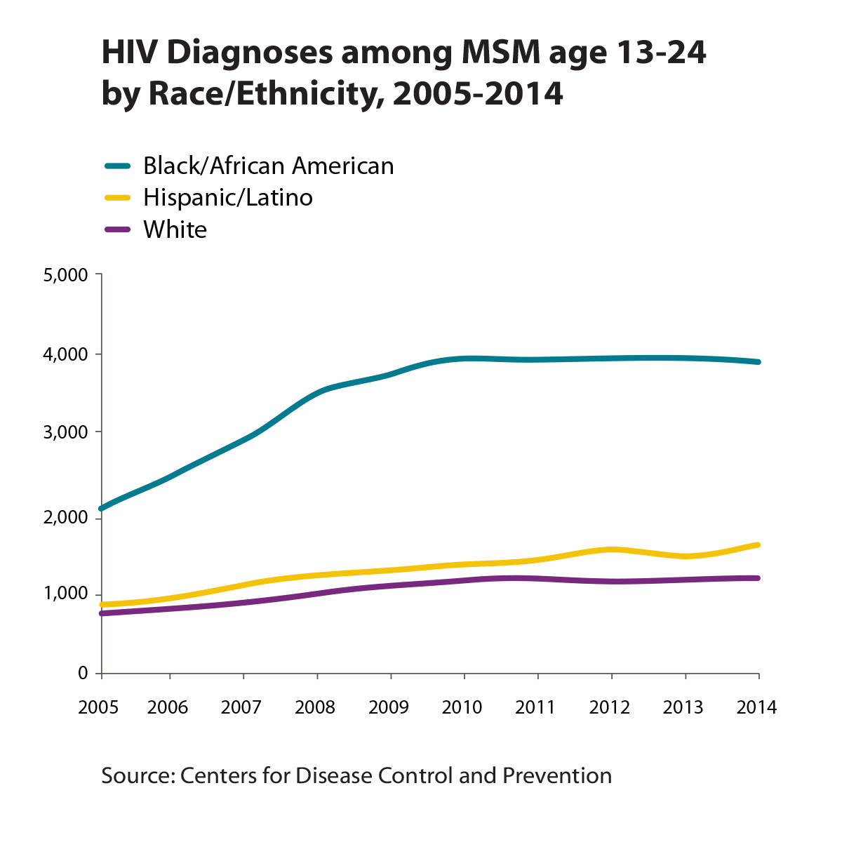 hiv aids among young african americans African american hiv/aids  hiv diagnoses among young african american gay and bisexual men aged 13 to 24 remained stable hiv diagnoses among african american gay .