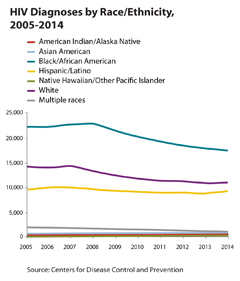 Thumbnail of line graph showing HIV diagnoses by race/ethnicity, 2005-2014.