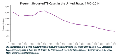 This line graph shows the number of reported TB cases in the United States between 1982 and 2014. There was a resurgence of TB in the mid-1980s with several years of increasing case counts until its peak in 1992. In 1993, case counts began decreasing again. Since the peak, 2014 marks the 22nd year of decline in the total number of TB cases reported in the U.S. Rates also continue to decline; however, 2013-2014 is the smallest decline in rates since 1992.