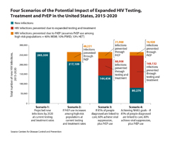 Thumbnail of chart showoing 4 scenarios of the potential impact of expanding HIV testing, treatment, and PrEP in the U.S., 2015-2020