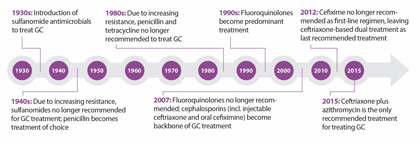 The following timeline depicts historical trends in drug resistance and CDC treatment recommendations for treatment of gonorrhea. The timeline starts in the 1930s with the introduction of sulfanomide antimicrobials to the present where ceftriaxone plus azithromycin is the only recommended treatment.