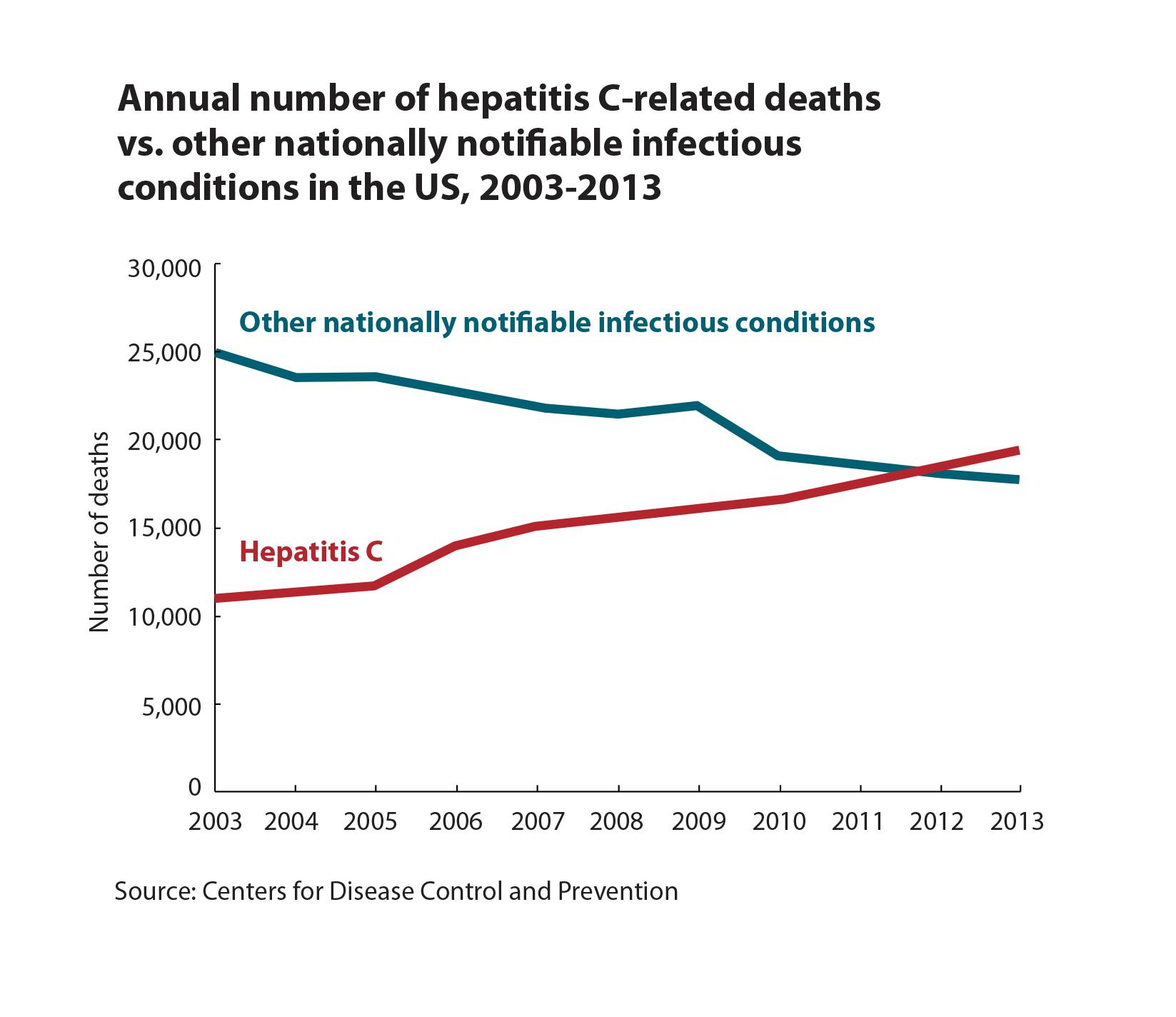 Gantt Chart Template Excel 2010: Hepatitis C Mortality   2016   Newsroom   NCHHSTP,Chart