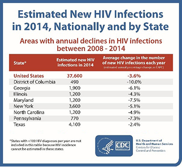 The first table illustrates state-level declines in estimated new HIV infections between 2008-2014, notably in Washington, D.C. (dropping 10 percent each year over the six-year period); Maryland (down about 8 percent annually); Pennsylvania (down about 7 percent annually); Georgia, (down about 6 percent annually); New York and North Carolina (both down about 5 percent annually); Illinois (down about 4 percent annually), and Texas (down about 2 percent annually). The second table illustrates those states that remained stable in their estimated new HIV infections from 2008-2014.  CDC researchers did not find any increases in annual HIV infections in the 35 states and Washington, D.C. where annual HIV infections could be estimated; estimated new HIV infections either declined or remained stable in all of those areas.