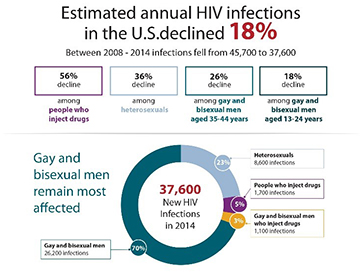 This graphic depicts the populations where we are seeing annual HIV infections declining in the U.S. There was an overall 18 percent decline nationally from 2008-2014, 56 percent decline among people who inject drugs, 36 percent decline heterosexuals, 26 percent decline among gay and bisexual men aged 35-44 years and an 18 percent decline among gay and bisexual men aged 13-24. In 2014, there were 37,600 new HIV infections: 70 percent among gay and bisexual men (26,200 infections), 23 percent among heterosexuals (8,600 infections), 5 percent among people who inject drugs (1,700 infections) and 3 percent among gay and bisexual men who inject drugs (1,100 infections).