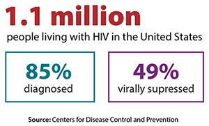 Of the estimated 1.1 million people living with HIV in America, 85 percent were diagnosed and knew they had HIV, and 49 percent had the virus under control through HIV treatment.