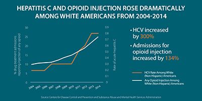 This line graph shows trends from 2004 to 2014 in rates of acute hepatitis C among white Americans alongside trends in the percentage of drug treatment admissions among white Americans reporting injection of any opioid. It shows that among white Americans, HCV increased by 300% and admissions for opioid injection by 134%.