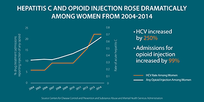 This line graph shows trends from 2004 to 2014 in rates of acute hepatitis C among women alongside trends in the percentage of drug treatment admissions among women reporting injection of any opioid. It shows that among women, HCV increased by 250% and admissions for opioid injection by 99%.