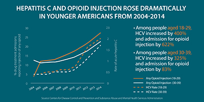 This line graph shows trends from 2004 to 2014 in rates of acute hepatitis C among younger Americans alongside trends in the percentage of drug treatment admissions among younger Americans reporting injection of any opioid. It shows that among people aged 18 to 29, HCV increased by 400% and admission for opioid injection by 622%. Among people aged 30 to 39, HCV increased by 325% and admissions for opioid injection by 83%.