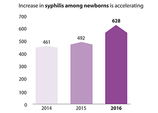 This bar chart shows that the increase in the number of cases of syphilis among newborns between 2014 and 2016 has accelerated. In 2014 there were 461 reported cases of congenital syphilis, in 2015 there were 492 reported cases of congenital syphilis, and in 2016 there were 628 reported cases of congenital syphilis.