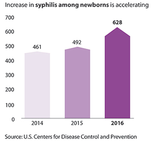 This figure shows that STDs are accelerating among men, particularly gay and bisexual men. Men accounted for more than 89 percent (24,724 cases) of all primary and secondary syphilis cases in 2016. Men who have sex with men accounted for 81 percent (16,155 cases) of male cases where the sex of the sex partner is known in 2016. Syphilis among men increased about 15 percent between 2015 and 2016, from 14 cases per 100,000 men in 2015 to 16 cases per 100,000 men in 2016.